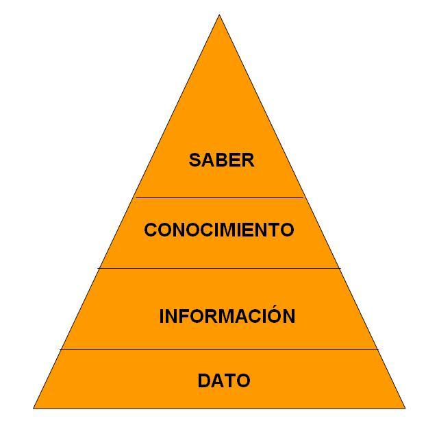 Pirámide del saber